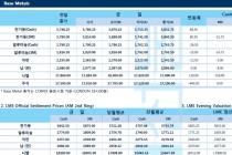 [9월12일] 미-중 무역 긴장감 완화, 유럽중앙은행 금리 동결 '금리인하' 시사(LME Daily Report)
