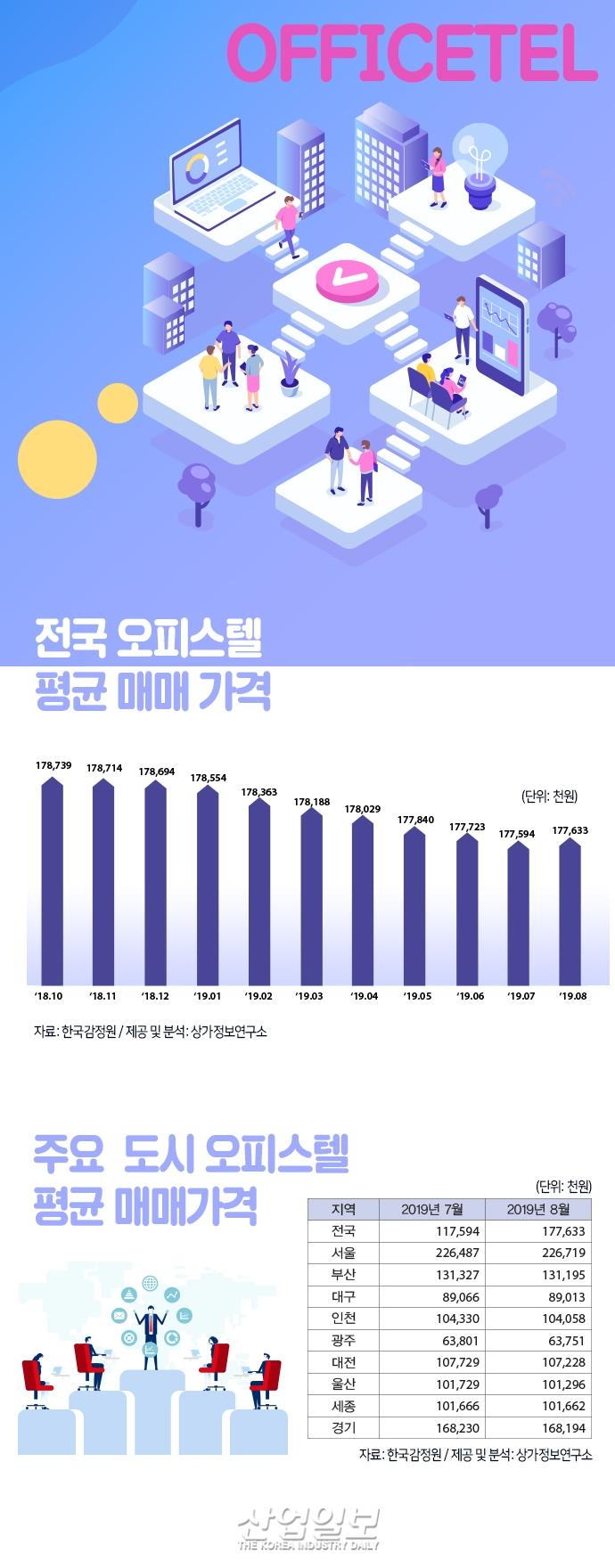 [그래픽뉴스] 서울 평균 오피스텔 평균 매매가 7월 대비↑