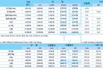 [9월17일] 달러 강세, 사우디 지정학적 리스크·연준 불확실성 '약세장'(LME Daily Report)