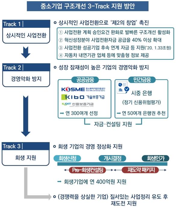 '제2의 창업' 기관 간 협업 중소기업 맞춤 사업구조 개선 지원