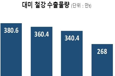 KG동부제철, 쿼터 면제 대미(對美) 수출 길 첫 포문
