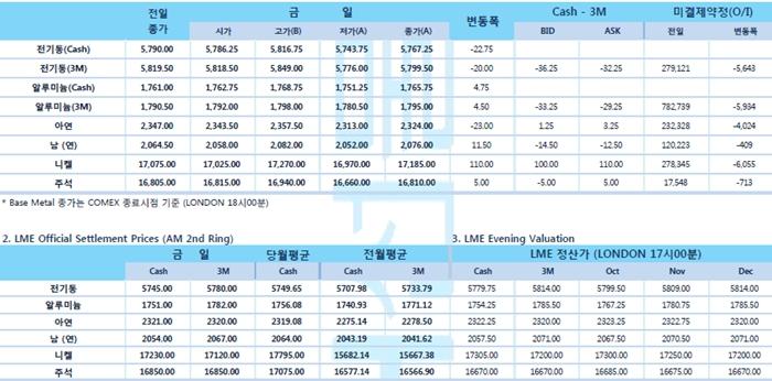 [9월18일] 미 연준 기준금리 인하(LME Daily Report)
