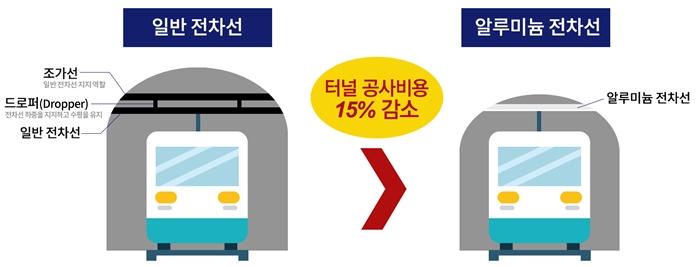 LS전선, 고속철도용 전선 세계 2번째 개발 '수입 대체 효과' - 다아라매거진 기술이슈