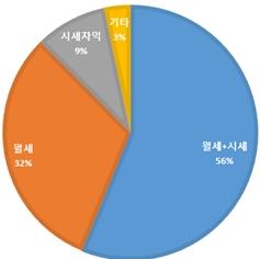 수익형 부동산 예비 투자자 열에 여덟 6% 이상 수익률 희망