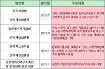 """""""한국지역난방공사 민영화 방지 입법로비 전혀 사실 아니다"""""""