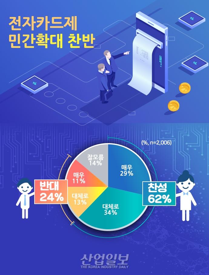 [그래픽뉴스]'건설노동자 전자카드제' 도입, 여러분 생각은?