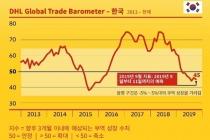 DHL Global Trade Barometer, 한국 무역 하락세 지속 전망