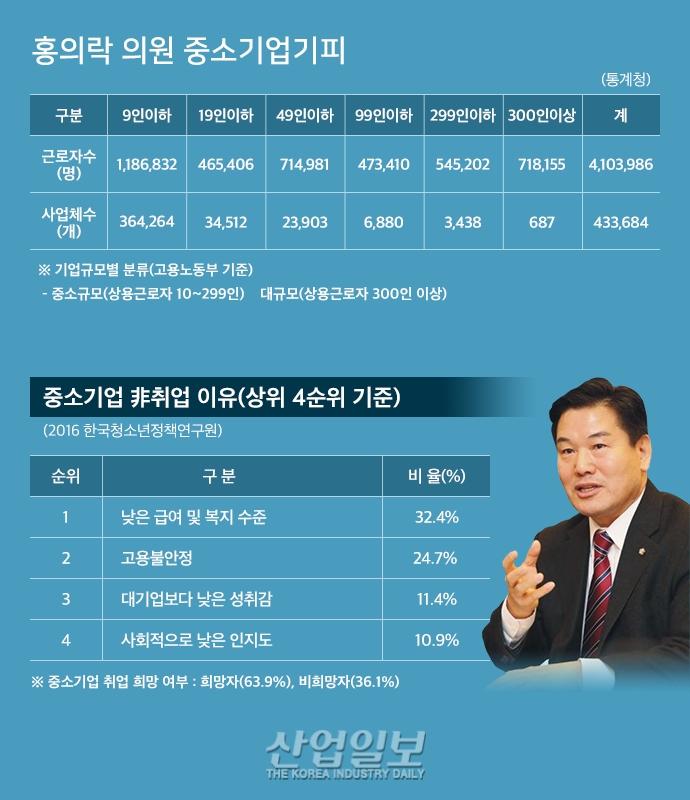 [그래픽뉴스] 중소 제조업, 전체 제조업 포션 99.8% 차지