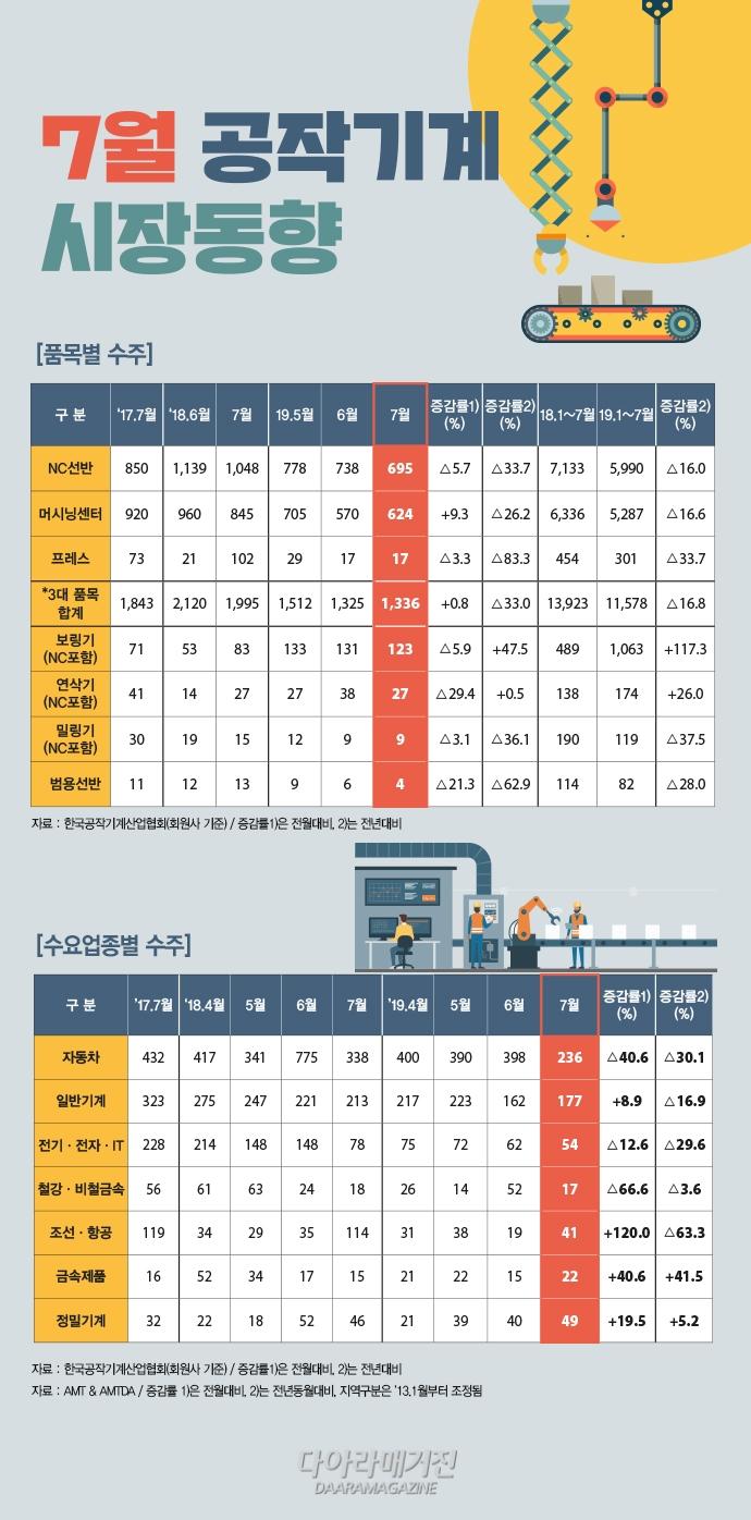[그래픽뉴스] 국내외 경제 위기, 공작기계 시장 '성장 둔화' - 산업종합저널 그래픽뉴스