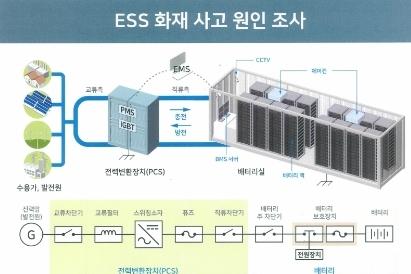 ESS(에너지저장장치) 화재사고, 최근 한 달 사이 3건 발생