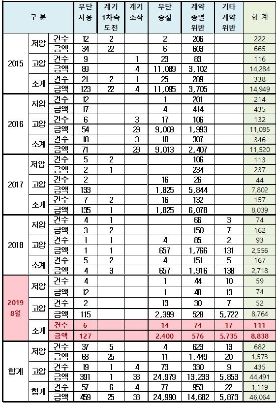 산업용 전력사용 최근 5년 위약금 460억 원