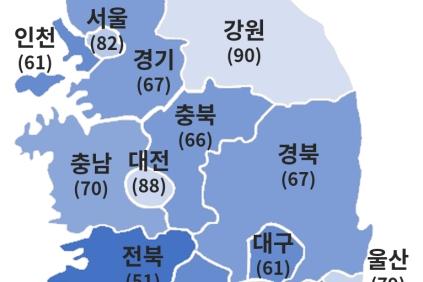 자동차·부품, 기계 업종 밀집한 '전북(51)'과 '경남(61)', '대구(61)' 체감경기 부진