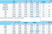 [10월14일] 중국 무역 데이터 예상치 '하회' 전기동 압박(LME Daily Report)