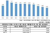 전국 오피스텔 수익률 가장 높은 곳 '광주광역시'