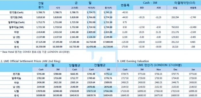 [10월15일] 중국 경제 데이터 약세로 전기동 압박(LME Daily Report)