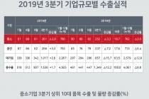 [그래픽뉴스] 수출 중소기업 6만3천55개사 2010년 이후 연속 증가