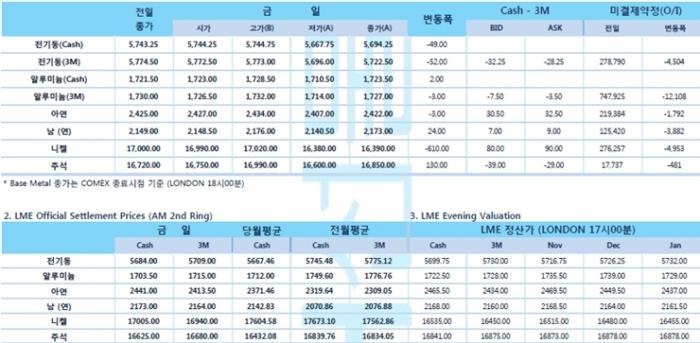 [10월16일] 미중 무역회담 진전 난항 예상(LME Daily Report)