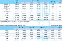 [10월18일] 중국 광공업 생산 데이터 전기동 가격 지지(LME Daily Report)