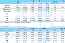 [10월21일] 칠레시위, 국가비상 사태 우려 전기동 가격 상승(LME Daily Report)