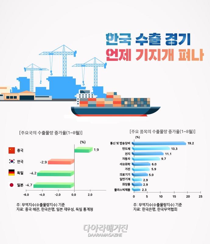 [그래픽 뉴스] 한국 수출 경기 언제 기지개 펴나 - 다아라매거진 그래픽뉴스