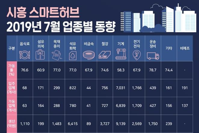 [그래픽뉴스] 국가산업단지 전국 평균 가동률 79.8%