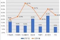 '소재·부품·장비 강소기업 100' 프로젝트, 301개사 1차 관문 통과