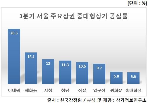 3분기 서울 중대형 상가 평균 공실률 7.5%