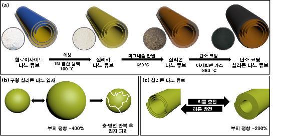 리튬이온전지에 사용되는 고에너지밀도 음극재 기술 개발 성공