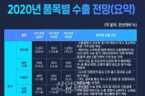 [그래픽뉴스] 반도체 산업 회복 전망, 내년 수출 1년 만에 반등