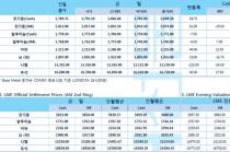 [12월4일] 미국과 중국 무역합의 기대감 비철가격 지지(LME Daily Report)