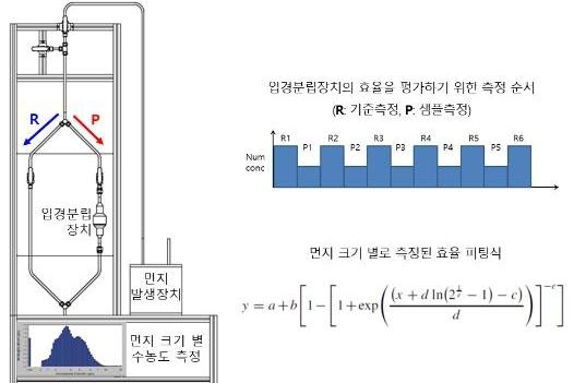 초미세먼지 수치 신뢰도 높이는 시스템, 국내 기술로 개발