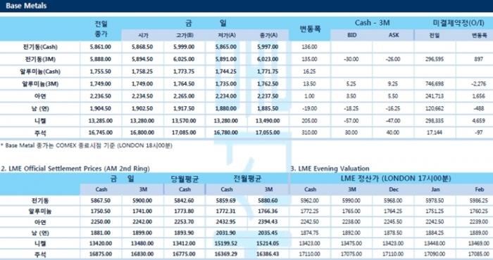 [12월6일] 중국, 몇몇 품목 미국 관세철회(LME Daily Report)