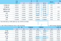 [12월10일] 미국 정기 FOMC 미팅, 중국 중앙경제공작회의 시작(LME Daily Report)