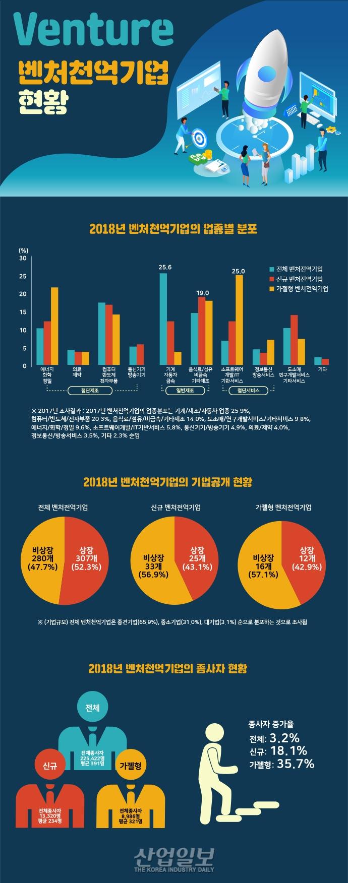 [그래픽뉴스] 벤처천억기업, 기계·자동차·금속 업종 비중 높아