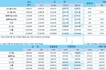 [12월11일] 미 연준은 기준금리 1.50~1.75%로 동결(LME Daily Report)