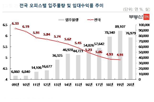 지난해 오피스텔 분양 성적 공개 '10곳 중 7곳 미달'