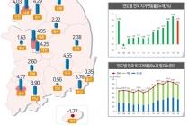 땅값 '서울>세종>광주' 順 많이 올라… 거래량 수도권·지방 모두 줄어