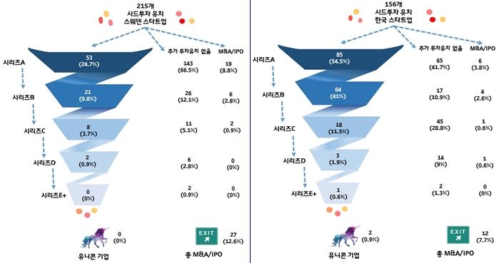 한국과 스웨덴 스타트업 투자 유치액 각각 31억2천만 달러와 18억8천만 달러 - 다아라매거진 업계동향