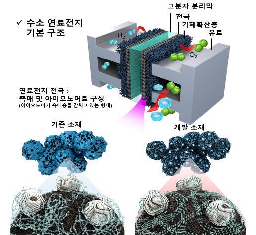 연료전지 핵심부품, 초임계유치 활용해 수명 향상