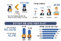 [그래픽뉴스] 중견기업 2018년말 기준 4천635개, 전체 영리법인 기업수 0.7%