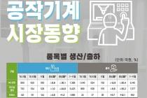 [그래픽뉴스] NC절삭·범용절삭기계 수주 전월대비 감소, 성형기계 증가