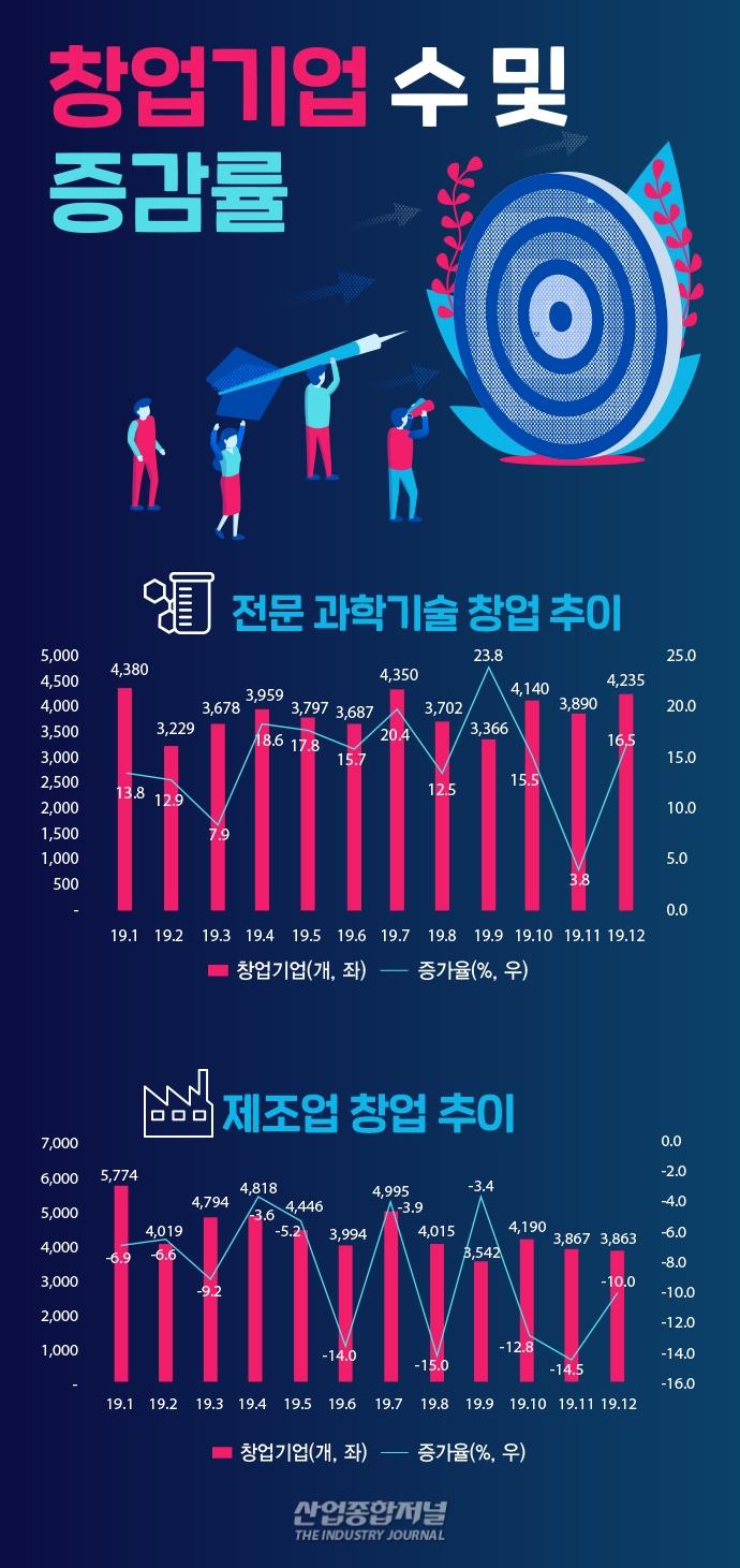 [그래픽뉴스] 지난해 기술창업 22만 개, 3년 연속 증가 - 다아라매거진 그래픽뉴스