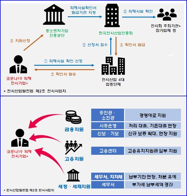 전시산업진흥회, 코로나19가 몰고 온 전시산업 피해 파악