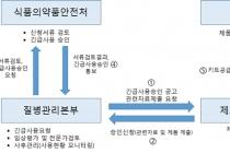 코로나19 진단시약 긴급사용승인 42개 업체에서 64건 신청