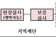 중기 긴급자금 신청 폭주 소상공인 위탁보증 확대 추진