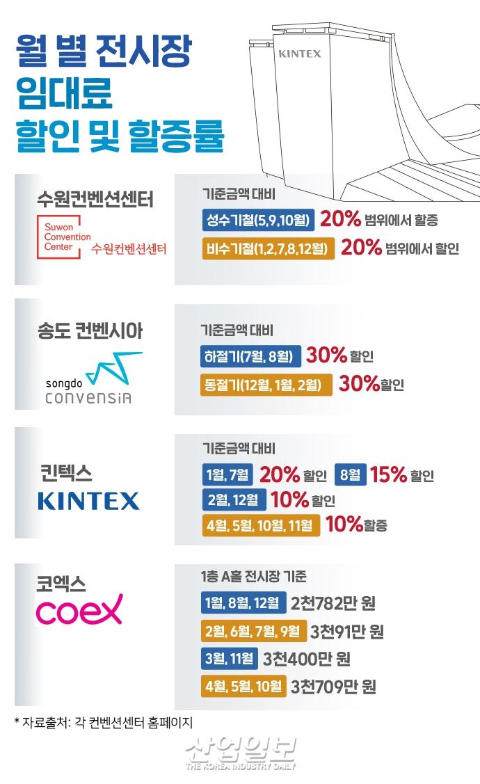 [그래픽뉴스] 코로나19 여파 상반기 전시회 7월 '집중', 비수기 '어쩌나...'