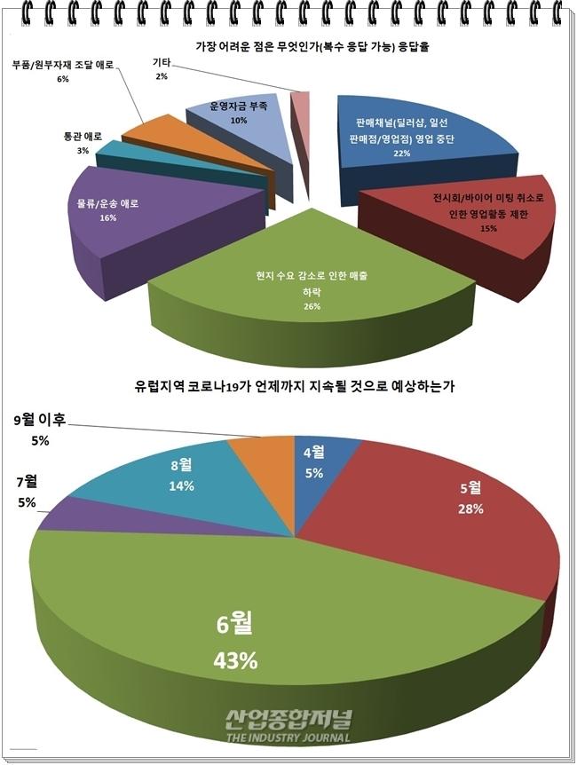 [그래픽뉴스] 유럽 내 한국기업, 10곳 중 9곳 코로나19 직격탄 맞아 - 산업종합저널 그래픽뉴스