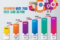 [그래픽뉴스] 벤처투자 기업, 4만 8천 개 일자리 신규 창출