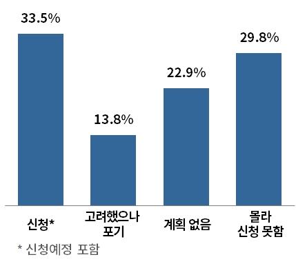 소상공인 기업 3곳중 1곳 고용유지지원금 '신청·신청예정' - 산업종합저널 동향