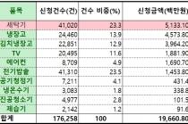 으뜸효율 가전제품 구매비용 환급 197억 원 소진